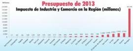 Industria presupuesta 4 millones de euros para asumir competencias de la CNE