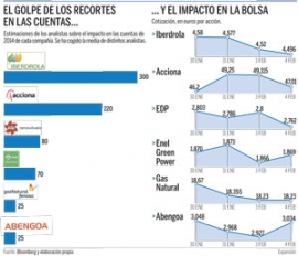 Acciona, Iberdrola y EDP perderán 600 millones en subvenciones por el recorte eólico