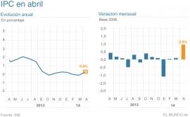 La Semana Santa, la electricidad y los combustibles impulsan la inflación hasta el terreno positivo